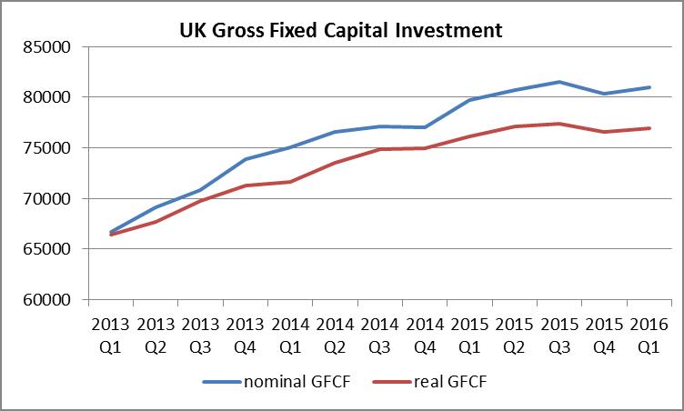 Source: ONS. Figures in £ million per quarter