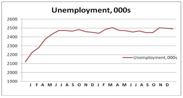 11 02 17 Unemployment chart MB