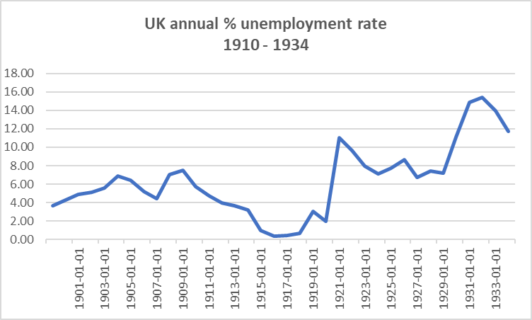 Bank of England, Unemployment Rate in the United Kingdom [UNRTUKA],    retrieved from FRED   , Federal Reserve Bank of St. Louis; April 12, 2020.