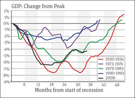GDP_change_from_peak
