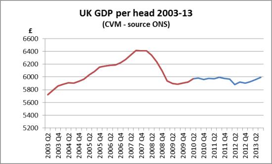 UK GDP per head 2003-13