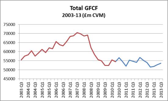 UK GFCF 2003-13 Q3