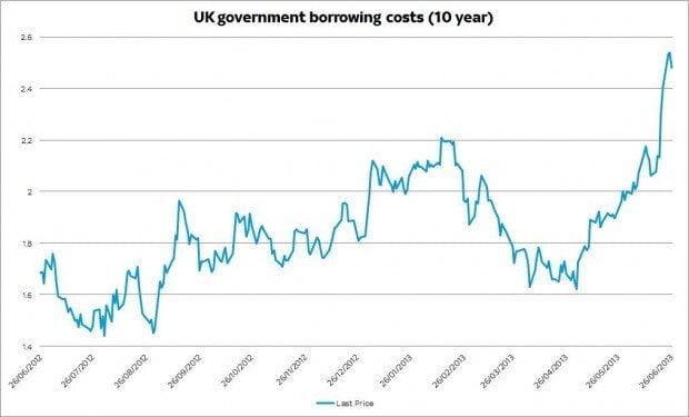 UK borrowing costs