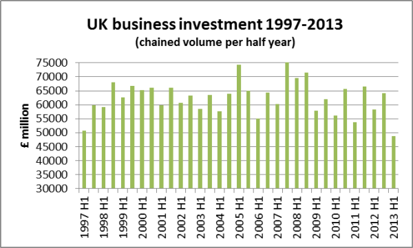 UK business investment 1997-2013 2