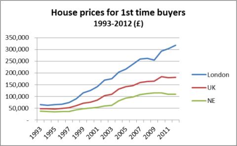 UK house prices 1993-2012