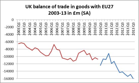 UK trade balance in goods EU 2003-13