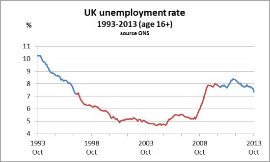 Unemployment rate 1993-2003