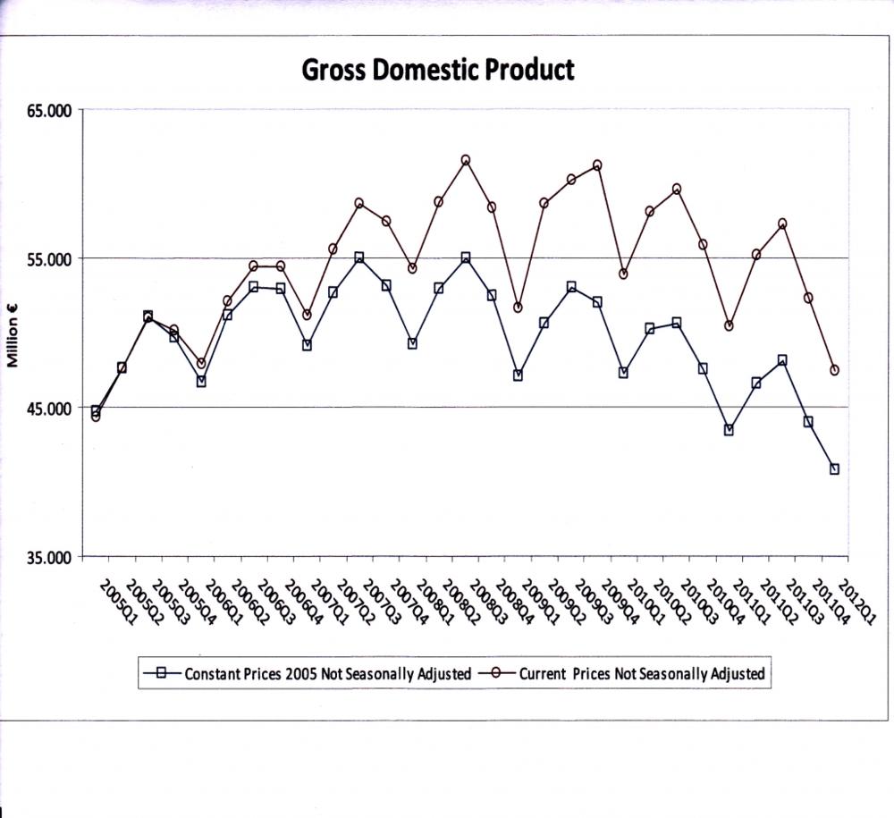 greece GDP Q1 2012