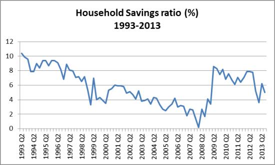 household savings ratio 1993-2013