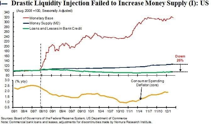 money supply US
