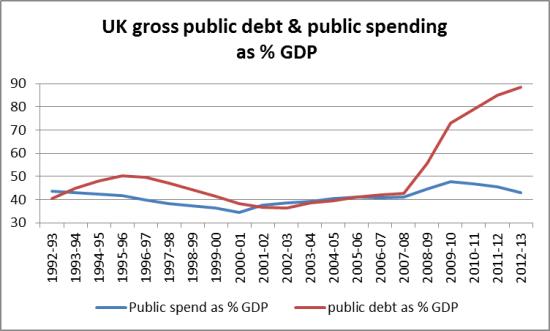 public debt and spend